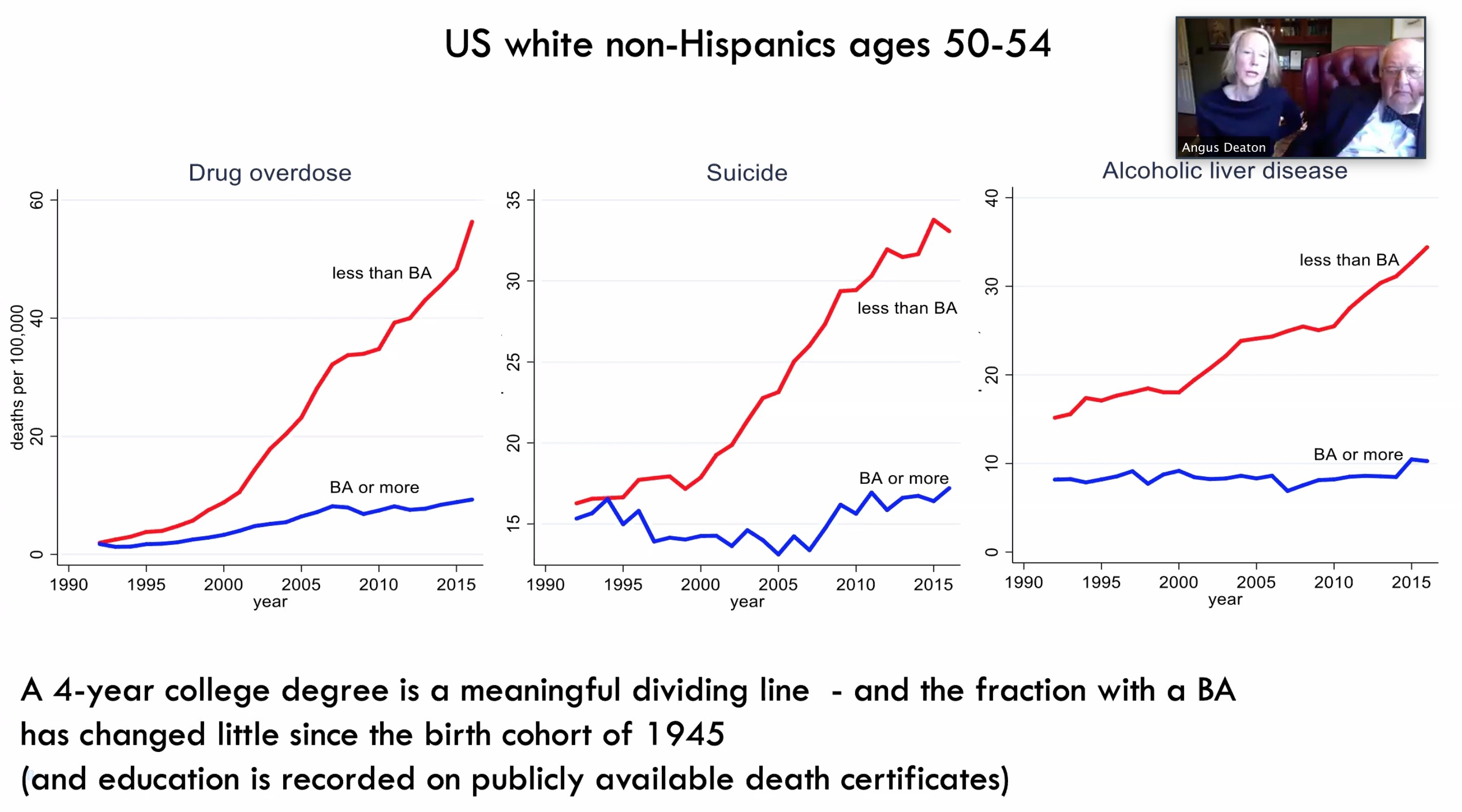 2 US white deaths by cause - BA