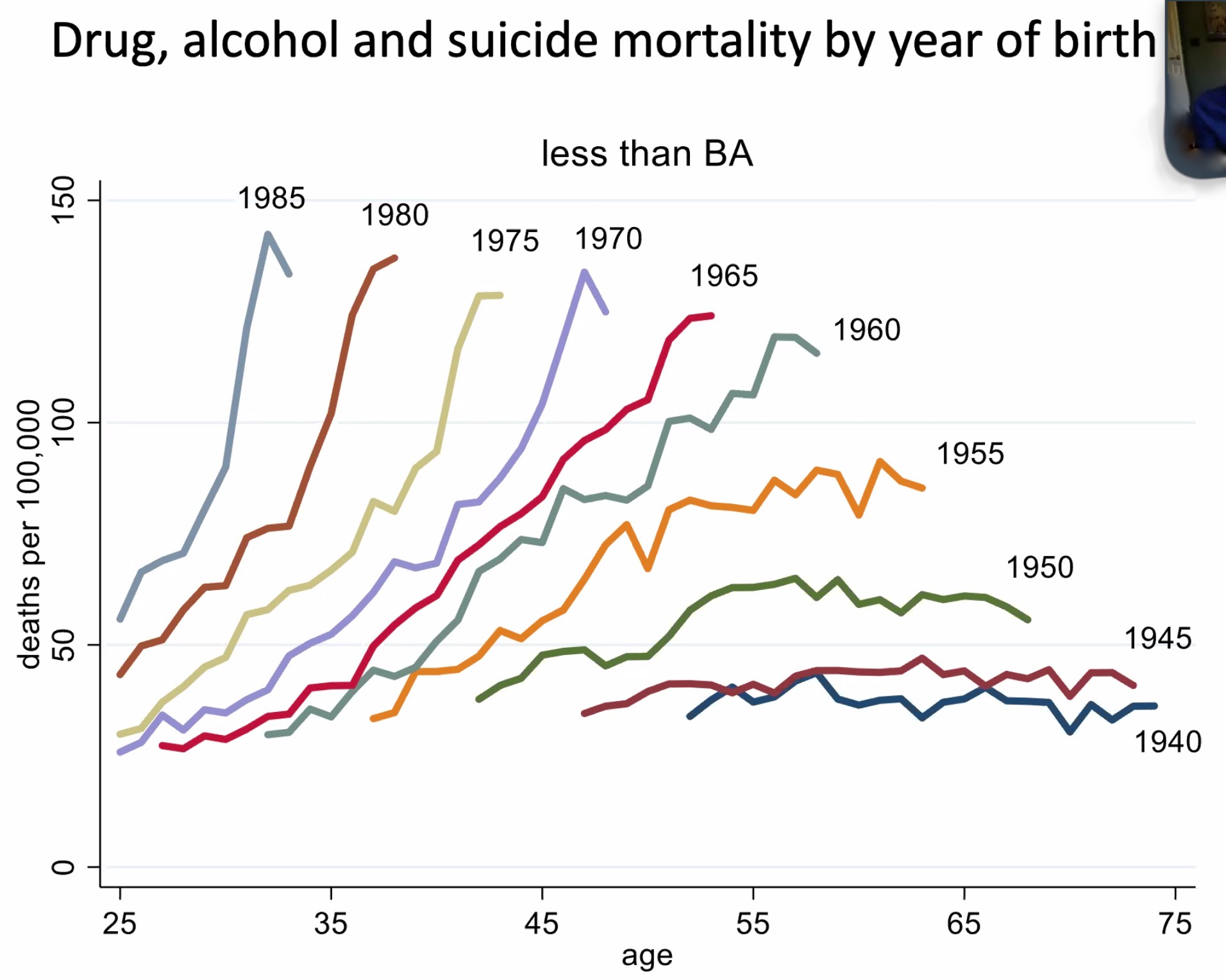 3 Mortality by year of birth